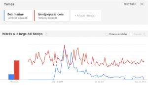 Flos Mariae vs La Voz Popular